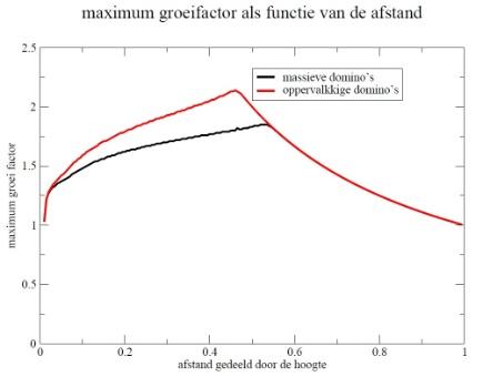 De maximale vergrotingsfactor voor holle en massieve dominostenen is afhankelijk van de afstand tussen de stenen.